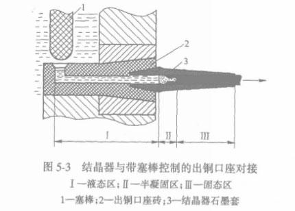 水平连铸结晶器通常安装在浇注炉前室或中间包